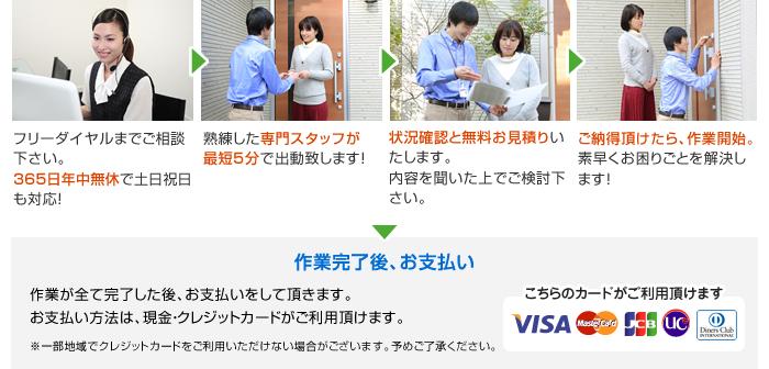 サービスの流れのイメージ図